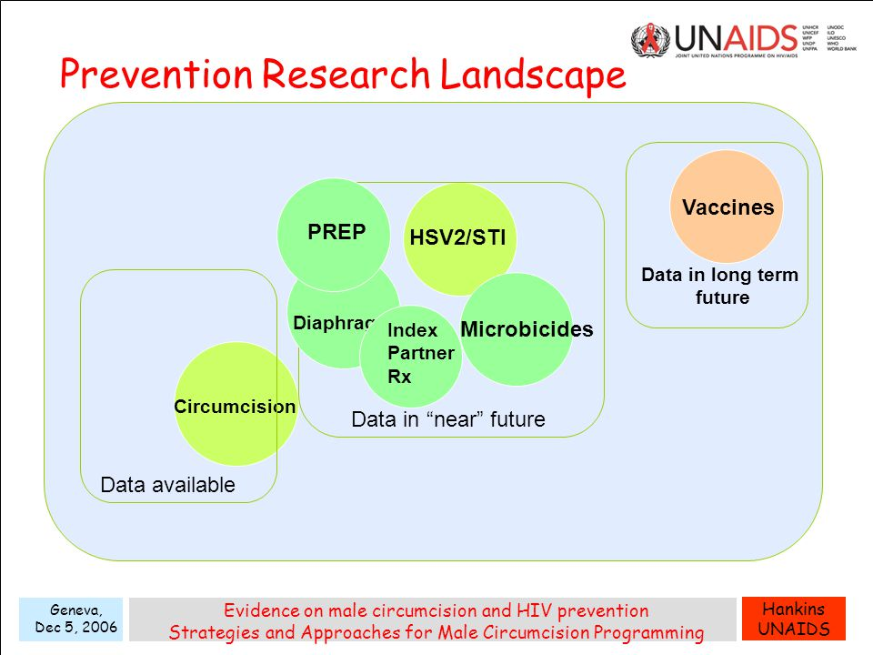 Hankins UNAIDS Geneva, Dec 5, 2006 Evidence on male circumcision and HIV prevention Strategies and Approaches for Male Circumcision Programming Data in long term future Vaccines Circumcision HSV2/STI Data available Microbicides Diaphragm PREP Index Partner Rx Data in near future Prevention Research Landscape