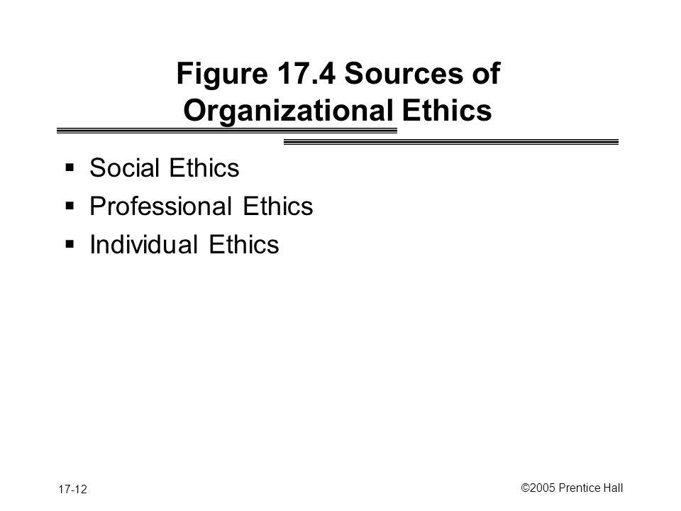 17-12 ©2005 Prentice Hall Figure 17.4 Sources of Organizational Ethics  Social Ethics  Professional Ethics  Individual Ethics