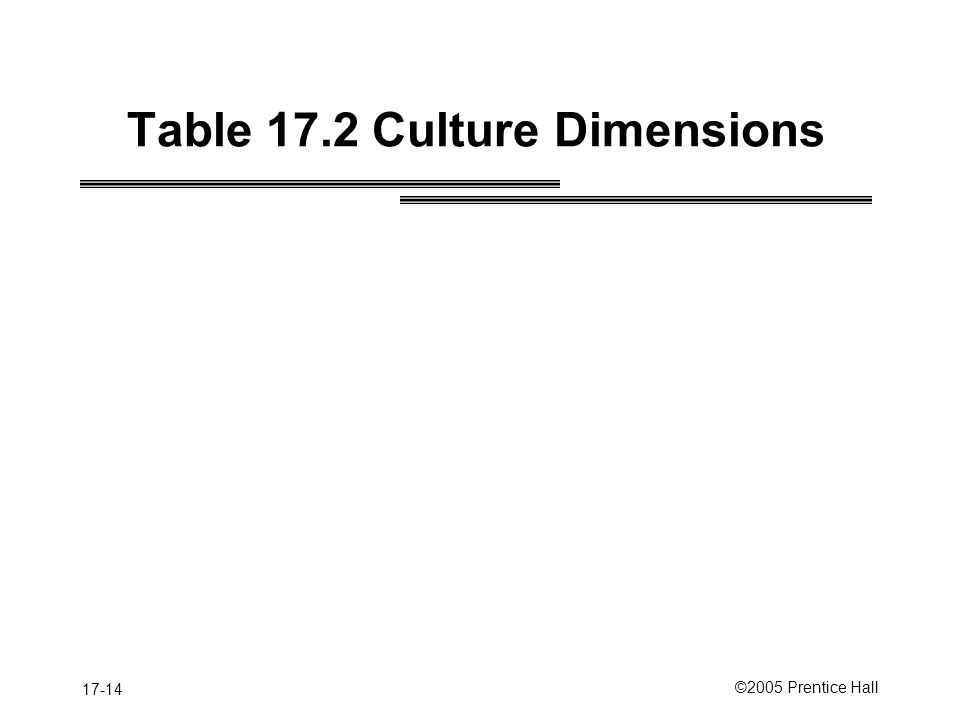 17-14 ©2005 Prentice Hall Table 17.2 Culture Dimensions