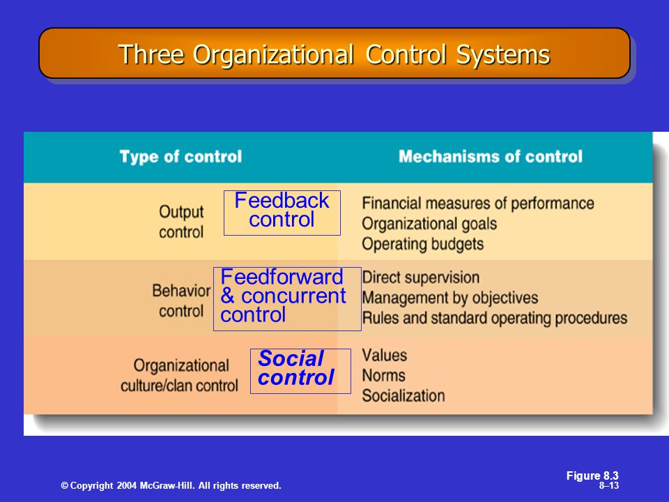 © Copyright 2004 McGraw-Hill. All rights reserved.8–13 Three Organizational Control Systems Figure 8.3 Feedforward & concurrent control Feedback contr