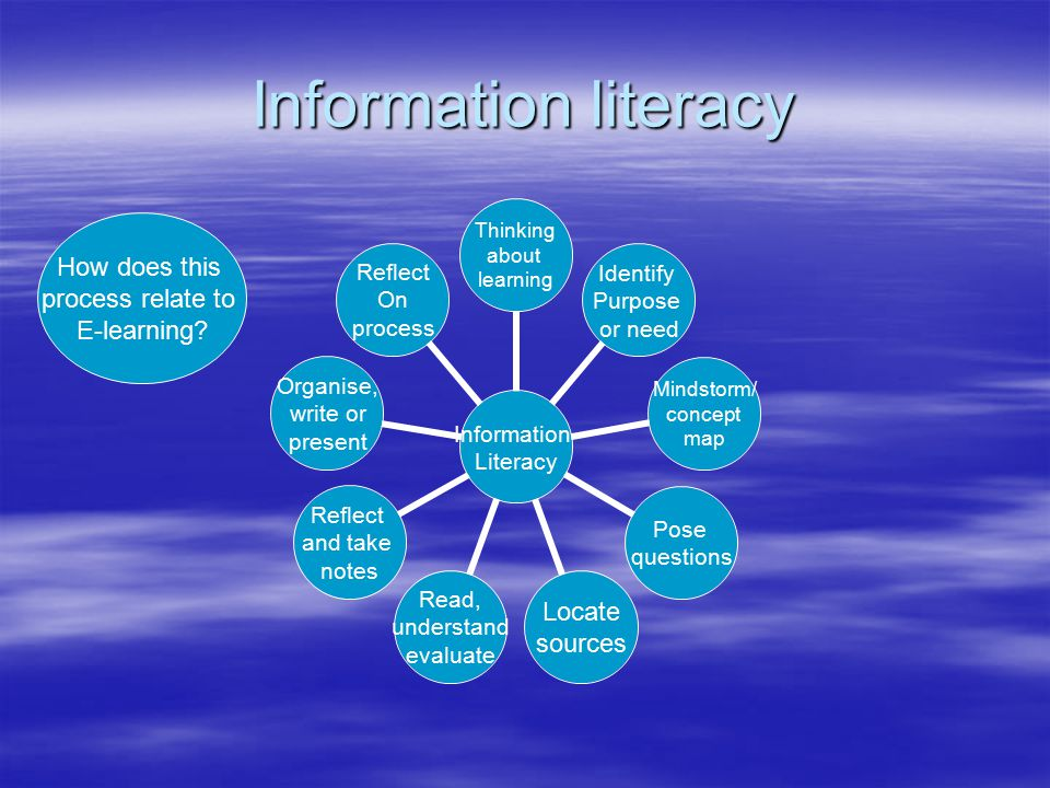 Information literacy Information Literacy Thinking about learning Identify Purpose or need Mindstorm/ concept map Pose questions Locate sources Read, understand evaluate Reflect and take notes Organise, write or present Reflect On process How does this process relate to E-learning