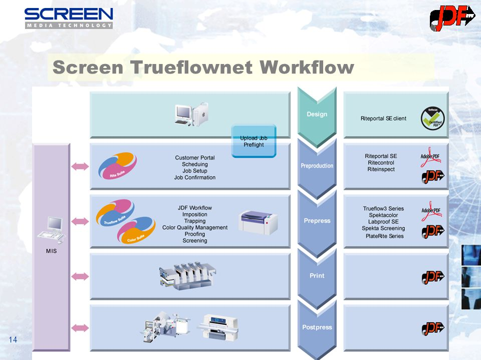 14 Screen Trueflownet Workflow