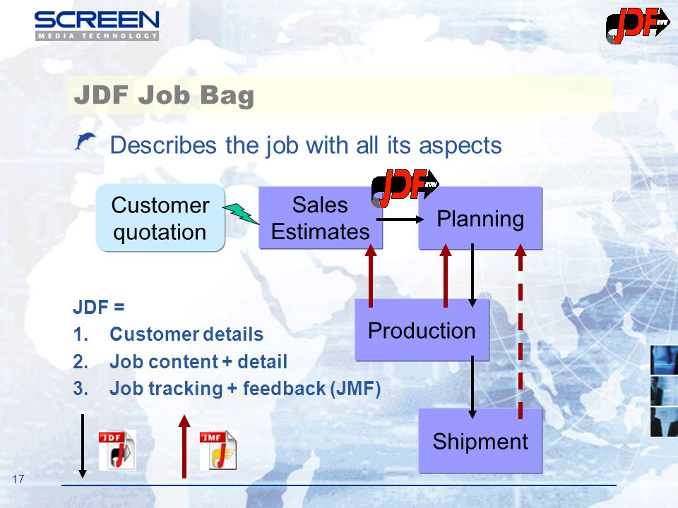 17 Describes the job with all its aspects JDF = 1.Customer details 2.Job content + detail 3.Job tracking + feedback (JMF) JDF Job Bag Customer quotati