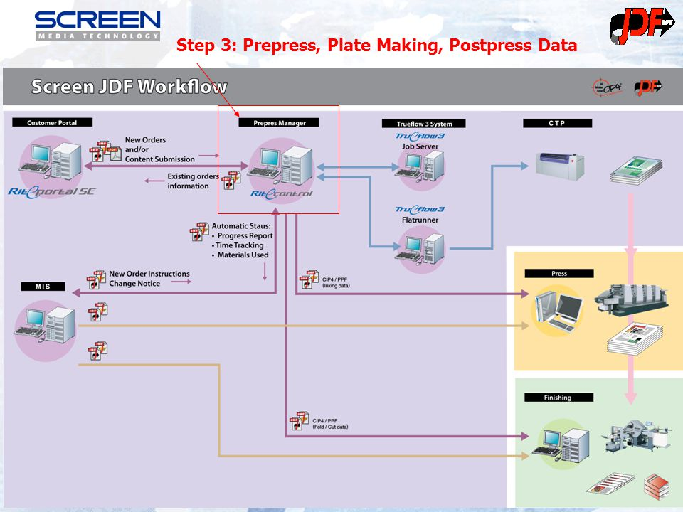 27 Step 3: Prepress, Plate Making, Postpress Data