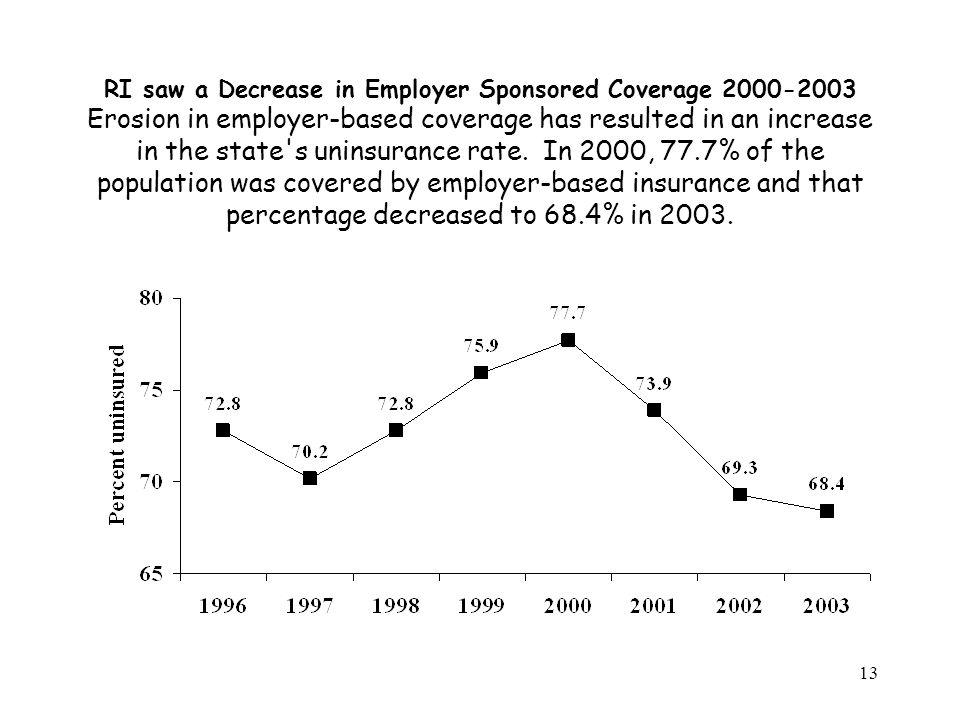 13 RI saw a Decrease in Employer Sponsored Coverage 2000-2003 Erosion in employer-based coverage has resulted in an increase in the state's uninsuranc
