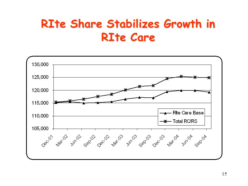 15 RIte Share Stabilizes Growth in RIte Care