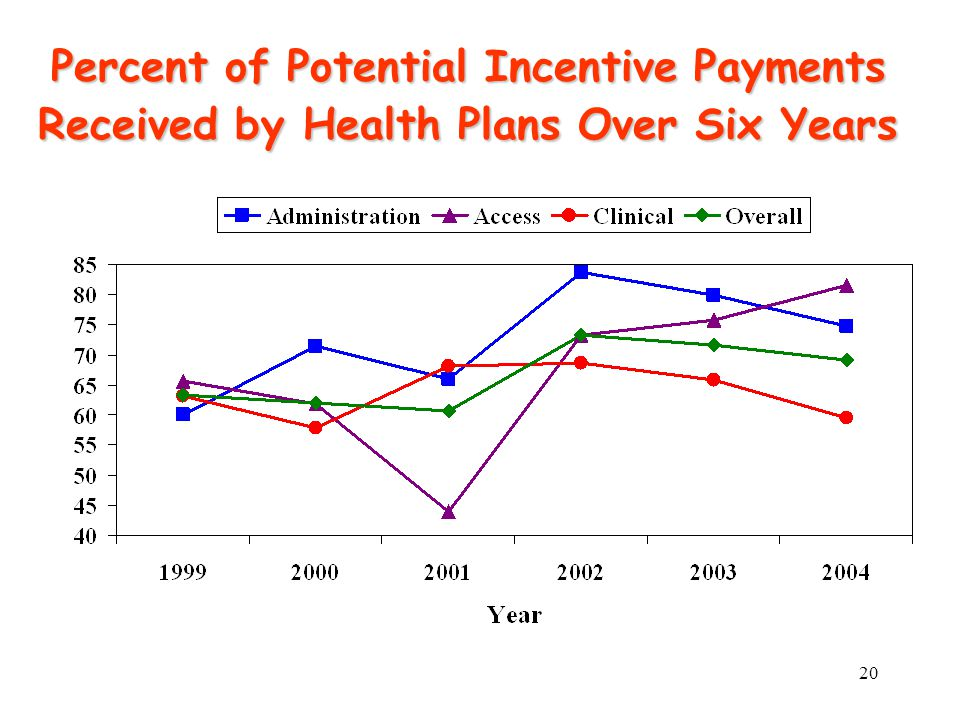 20 Percent of Potential Incentive Payments Received by Health Plans Over Six Years