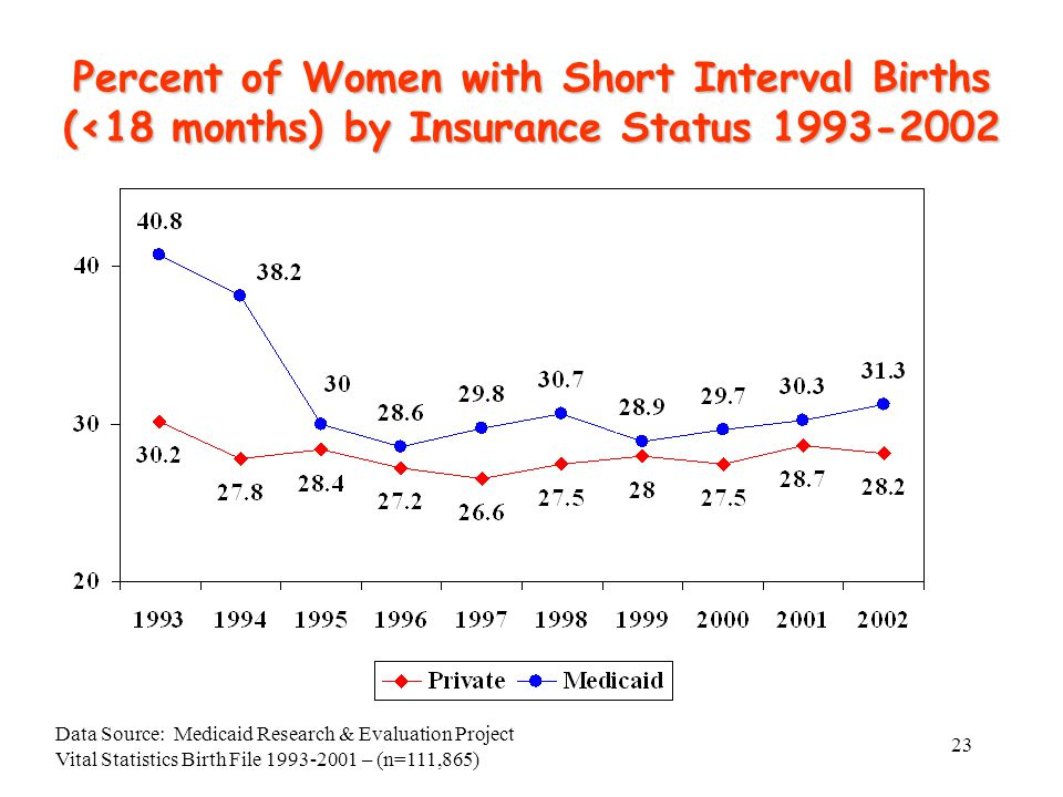 23 Percent of Women with Short Interval Births (<18 months) by Insurance Status 1993-2002 Data Source: Medicaid Research & Evaluation Project Vital St