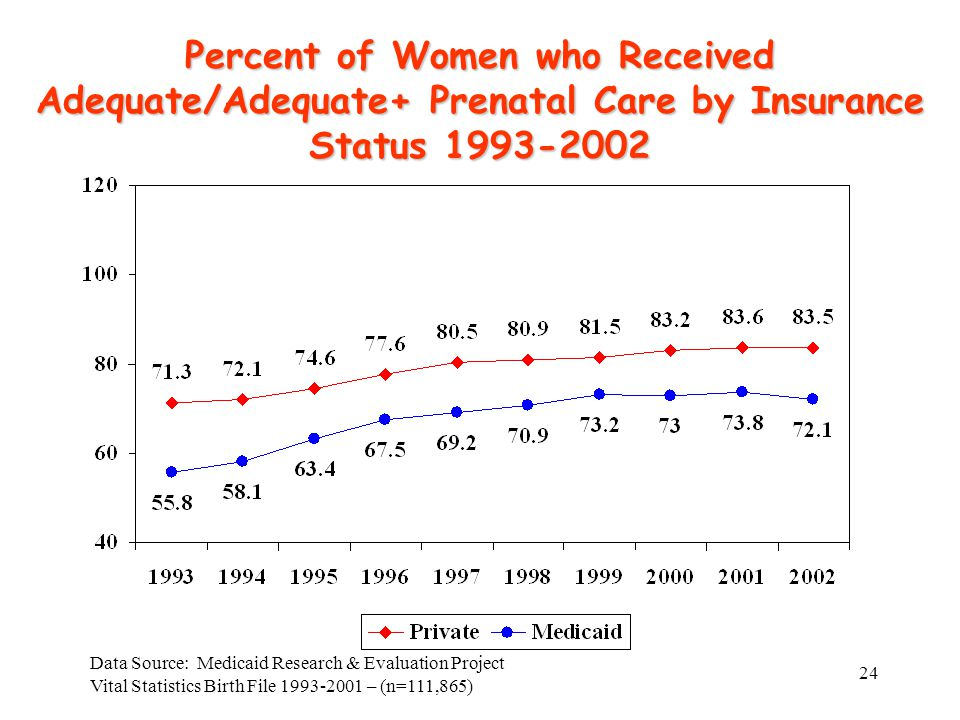 24 Percent of Women who Received Adequate/Adequate+ Prenatal Care by Insurance Status 1993-2002 Data Source: Medicaid Research & Evaluation Project Vital Statistics Birth File 1993-2001 – (n=111,865)