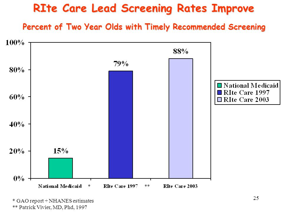 25 RIte Care Lead Screening Rates Improve Percent of Two Year Olds with Timely Recommended Screening *** * GAO report + NHANES estimates ** Patrick Vivier, MD, Phd, 1997