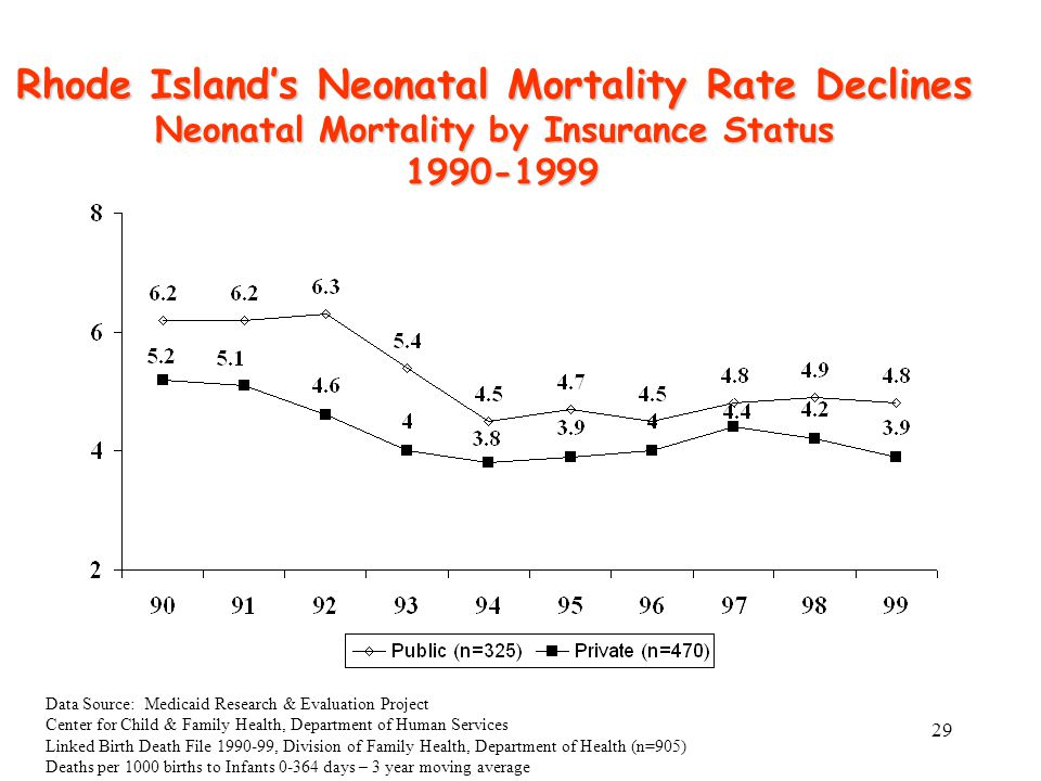 29 Rhode Island's Neonatal Mortality Rate Declines Neonatal Mortality by Insurance Status 1990-1999 1990-1999 Data Source: Medicaid Research & Evaluation Project Center for Child & Family Health, Department of Human Services Linked Birth Death File 1990-99, Division of Family Health, Department of Health (n=905) Deaths per 1000 births to Infants 0-364 days – 3 year moving average