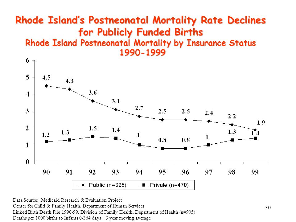 30 Rhode Island's Postneonatal Mortality Rate Declines for Publicly Funded Births Rhode Island Postneonatal Mortality by Insurance Status 1990-1999 1990-1999 Data Source: Medicaid Research & Evaluation Project Center for Child & Family Health, Department of Human Services Linked Birth Death File 1990-99, Division of Family Health, Department of Health (n=905) Deaths per 1000 births to Infants 0-364 days – 3 year moving average