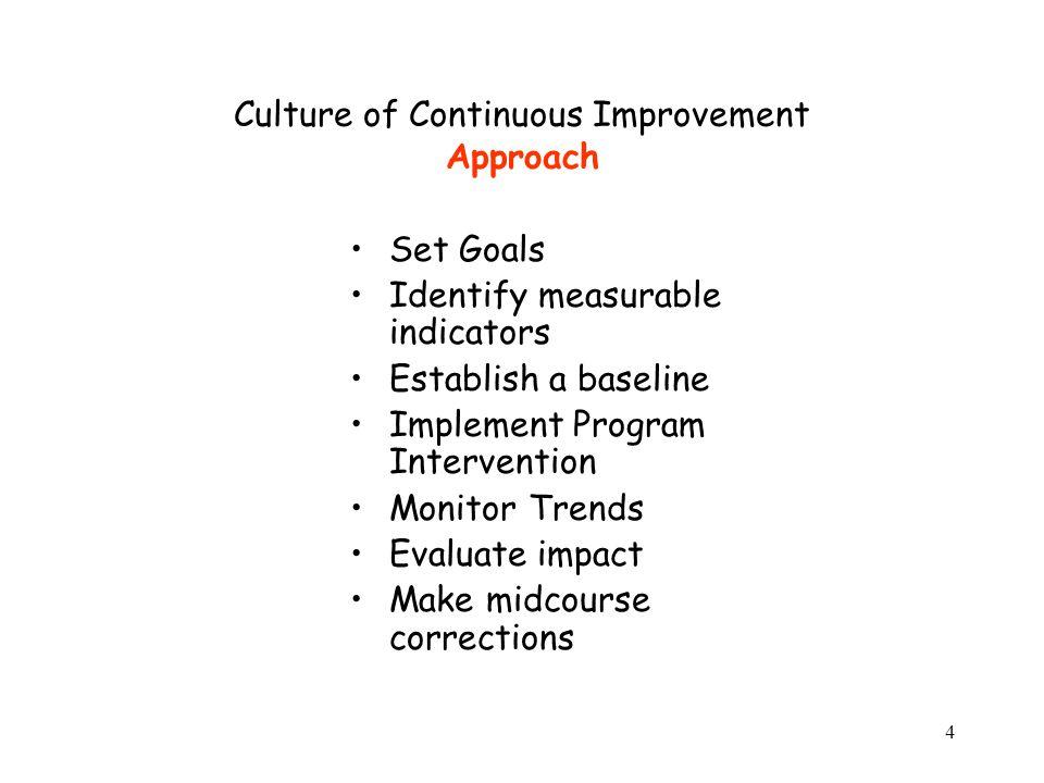 4 Culture of Continuous Improvement Approach Set Goals Identify measurable indicators Establish a baseline Implement Program Intervention Monitor Tren