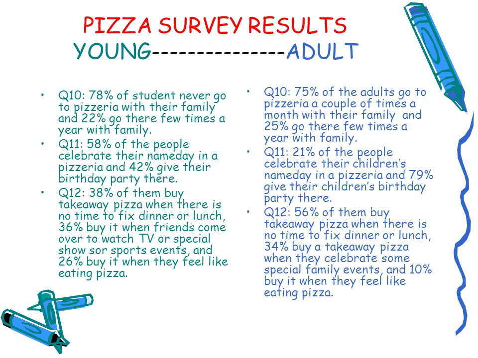 PIZZA SURVEY RESULTS YOUNG---------------ADULT Q10: 75% of the adults go to pizzeria a couple of times a month with their family and 25% go there few