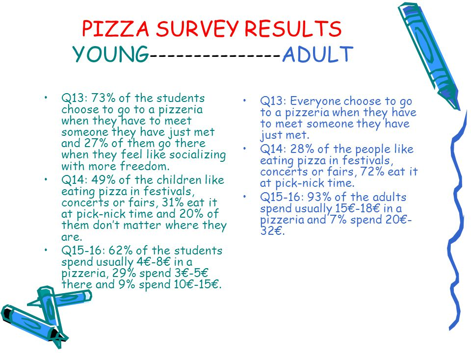 PIZZA SURVEY RESULTS YOUNG---------------ADULT Q13: 73% of the students choose to go to a pizzeria when they have to meet someone they have just met a
