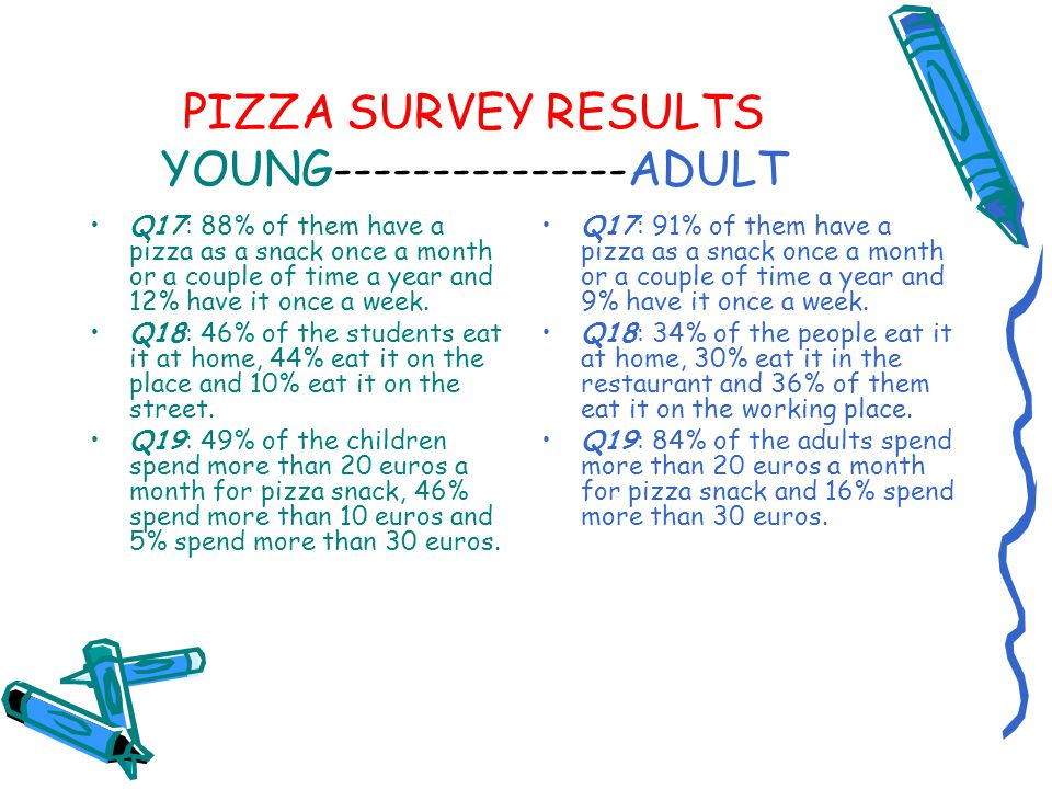 PIZZA SURVEY RESULTS YOUNG---------------ADULT Q17: 88% of them have a pizza as a snack once a month or a couple of time a year and 12% have it once a
