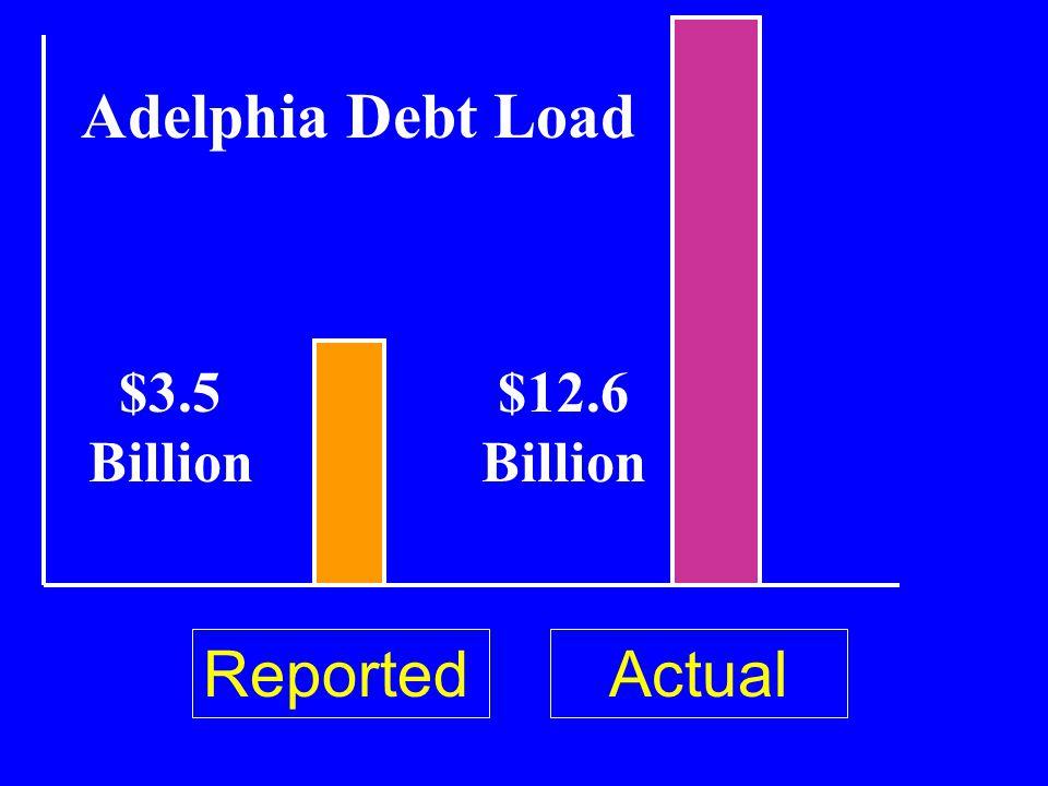 Adelphia Debt Load $3.5 Billion $12.6 Billion ReportedActual