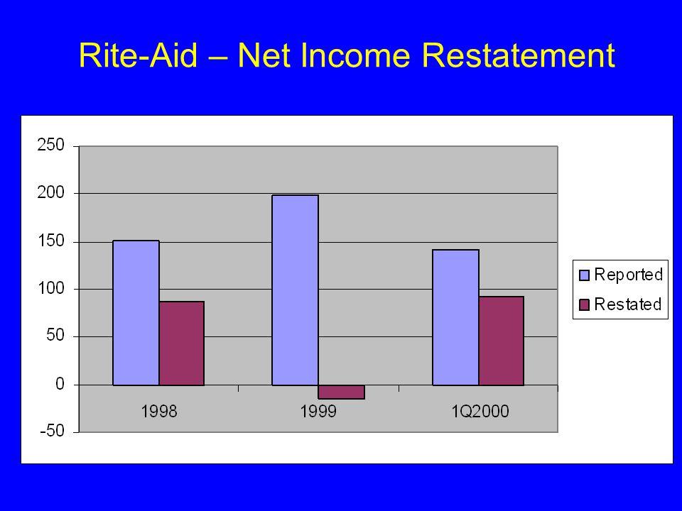 Rite-Aid – Net Income Restatement