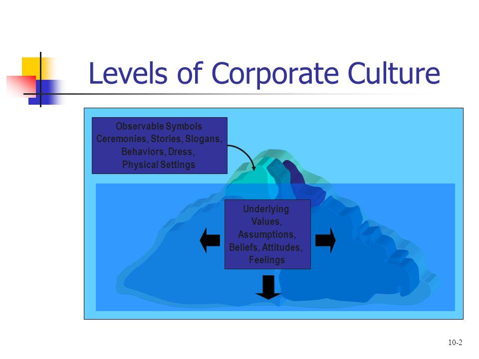10-2 Levels of Corporate Culture Observable Symbols Ceremonies, Stories, Slogans, Behaviors, Dress, Physical Settings Underlying Values, Assumptions, Beliefs, Attitudes, Feelings