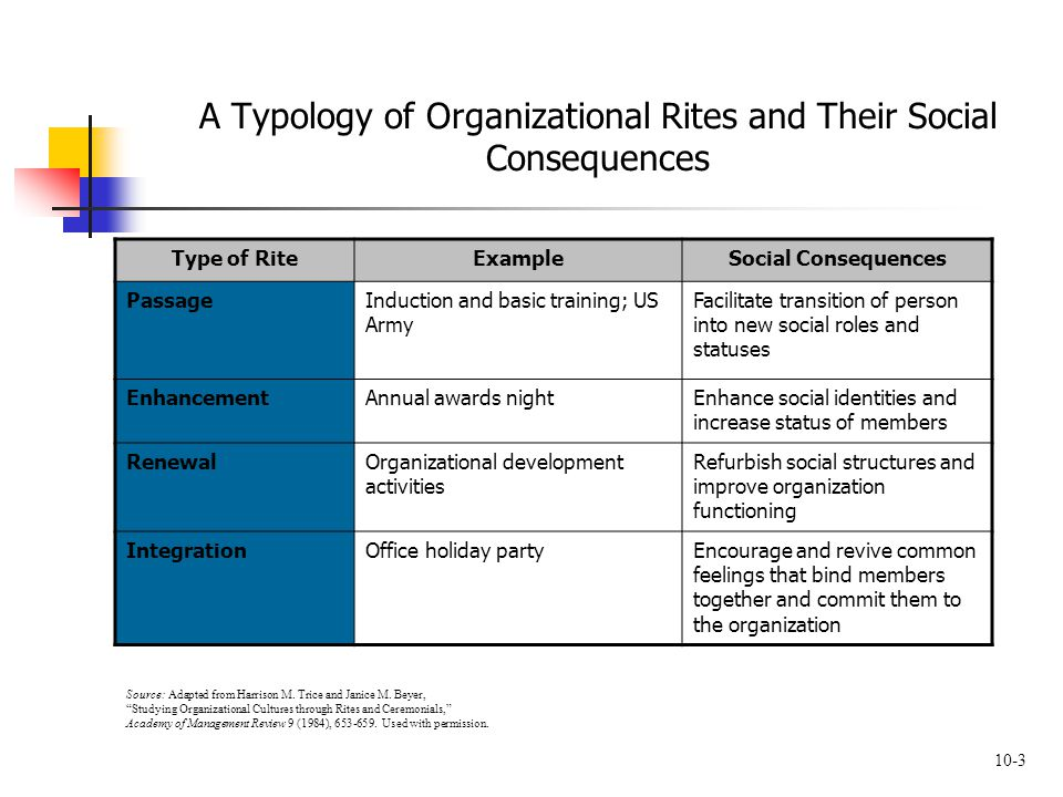 10-3 A Typology of Organizational Rites and Their Social Consequences Type of RiteExampleSocial Consequences PassageInduction and basic training; US A