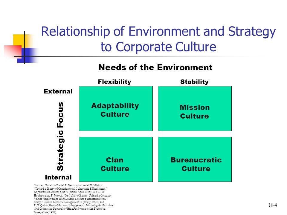 10-4 Relationship of Environment and Strategy to Corporate Culture Needs of the Environment Strategic Focus Adaptability Culture Clan Culture Bureaucratic Culture Mission Culture Flexibility External Internal Stability Sources: Based on Daniel R.