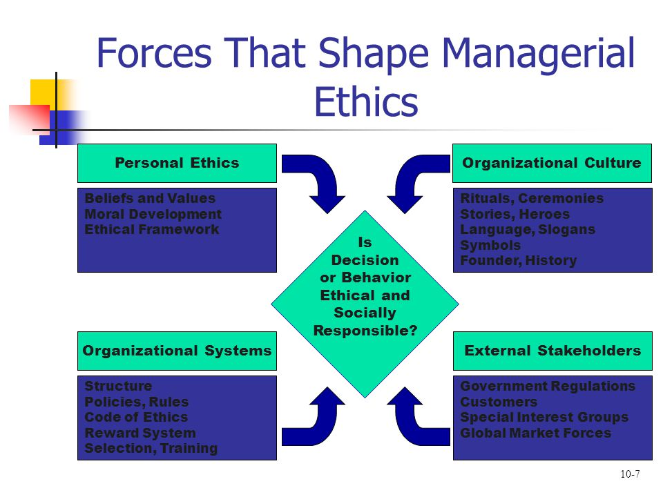 10-7 Forces That Shape Managerial Ethics Is Decision or Behavior Ethical and Socially Responsible? Beliefs and Values Moral Development Ethical Framew
