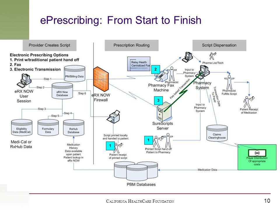 C ALIFORNIA H EALTH C ARE F OUNDATION 10 ePrescribing: From Start to Finish