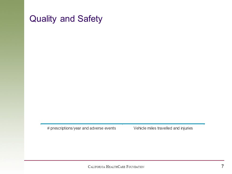 C ALIFORNIA H EALTH C ARE F OUNDATION 7 Quality and Safety Institute of Medicine, Report Brief, July 2006: Preventing Medication Errors Rick Ratliff, COO Surescripts - NACDS National Association of Chain Drug Stores estimates National Highway Traffic Safety Administration, July 2007 Traffic Safety Facts, http://www-fars.nhtsa.dot.gov/Main/index.aspxhttp://www-fars.nhtsa.dot.gov/Main/index.aspx Federal Highway Administration, US Department of Transportation (2002) A typical automobile on the road in 2002 had an average trip length of 4.0 miles