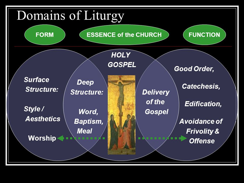 Domains of Liturgy Surface Structure: Style / Aesthetics Worship Good Order, Catechesis, Edification, Avoidance of Frivolity & Offense HOLY GOSPEL Deep Structure: Delivery of the Word, Gospel Baptism, Meal FORMESSENCE of the CHURCHFUNCTION