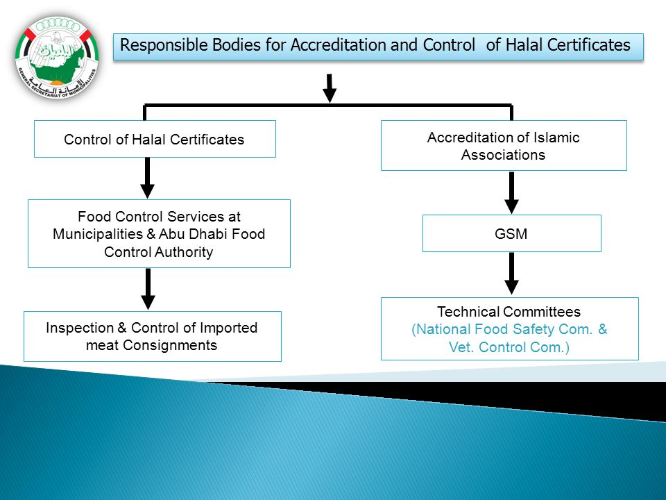 Responsible Bodies for Accreditation and Control of Halal Certificates Control of Halal Certificates Food Control Services at Municipalities & Abu Dha