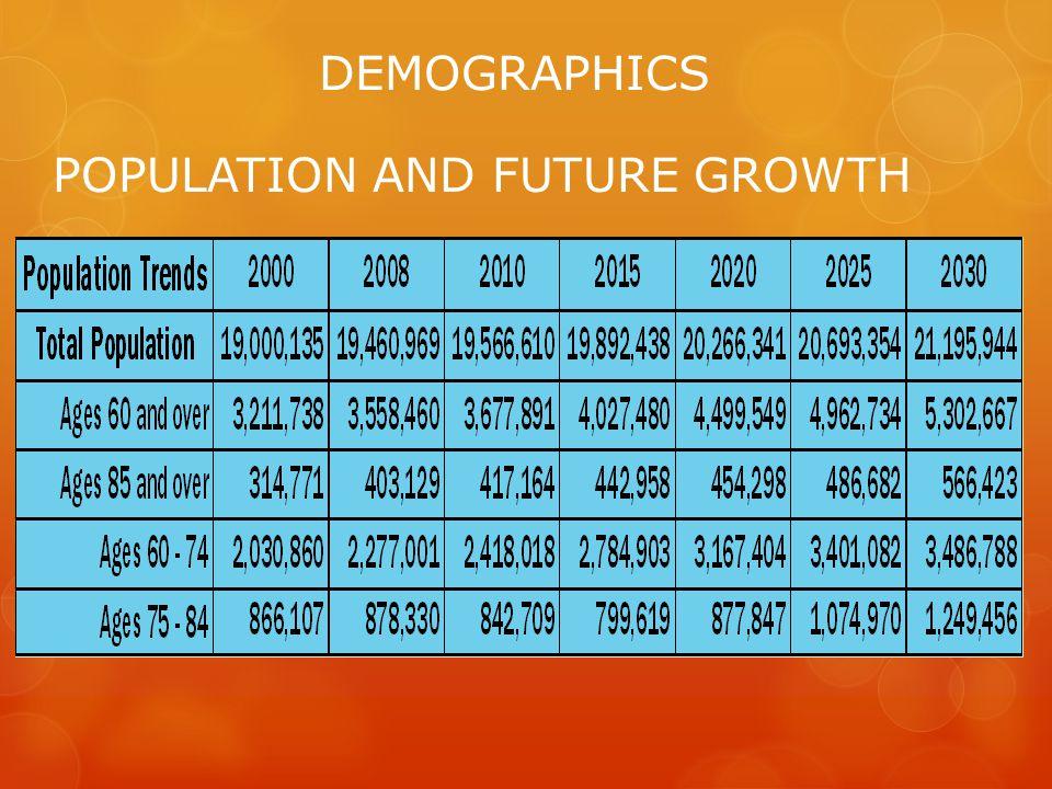 DEMOGRAPHICS POPULATION AND FUTURE GROWTH