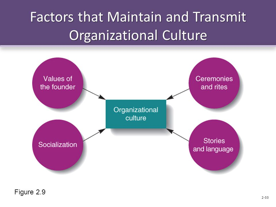 Factors that Maintain and Transmit Organizational Culture Figure 2.9 2-33