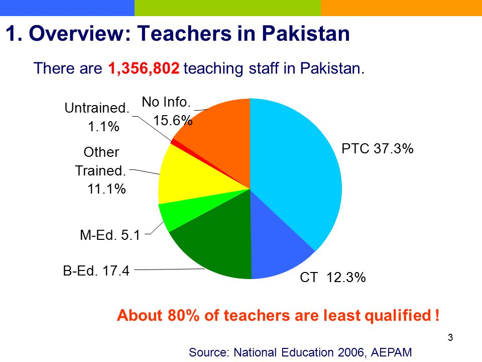 3 Source: National Education 2006, AEPAM About 80% of teachers are least qualified ! PTC 37.3% CT 12.3% B-Ed. 17.4 M-Ed. 5.1 Other Trained. 11.1% No I