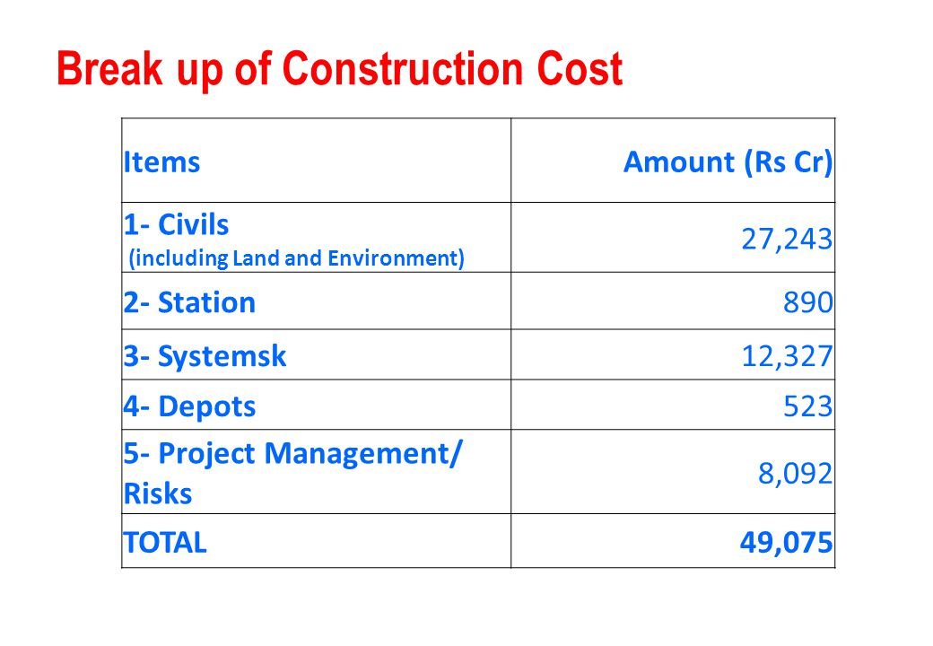 ItemsAmount (Rs Cr) 1- Civils (including Land and Environment) 27,243 2- Station890 3- Systemsk12,327 4- Depots523 5- Project Management/ Risks 8,092