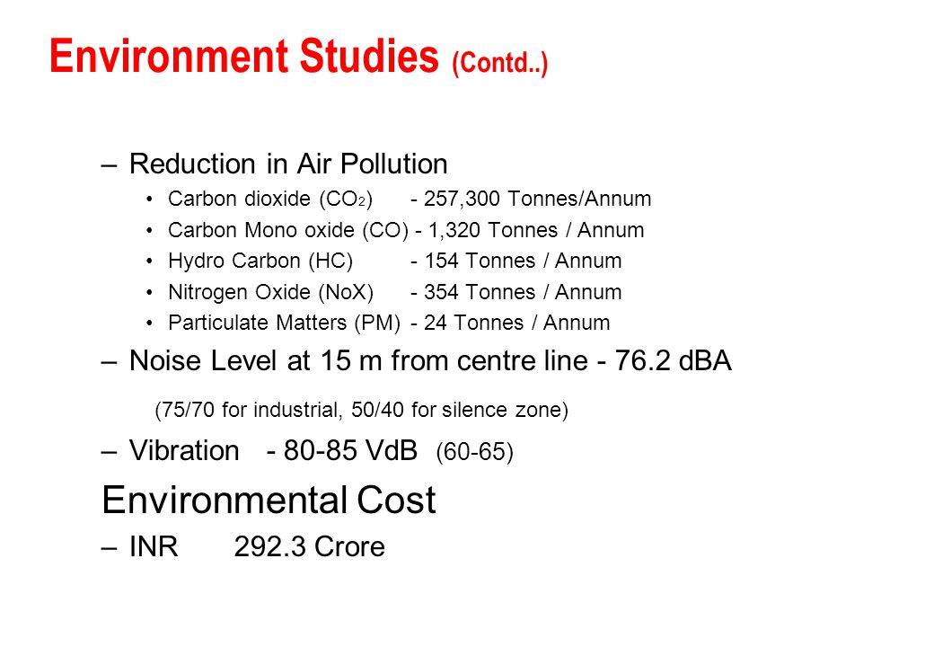 –Reduction in Air Pollution Carbon dioxide (CO 2 )- 257,300 Tonnes/Annum Carbon Mono oxide (CO) - 1,320 Tonnes / Annum Hydro Carbon (HC)- 154 Tonnes /