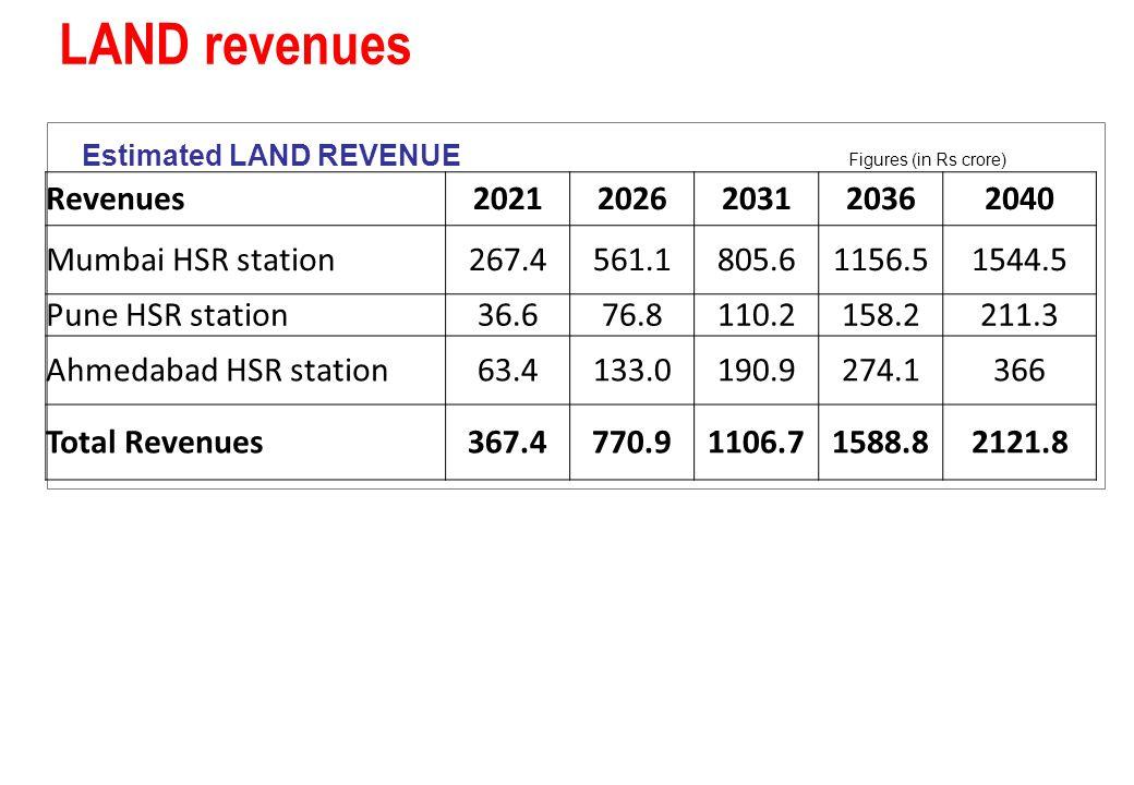 LAND revenues Estimated LAND REVENUE Figures (in Rs crore) Revenues20212026203120362040 Mumbai HSR station267.4561.1805.61156.51544.5 Pune HSR station