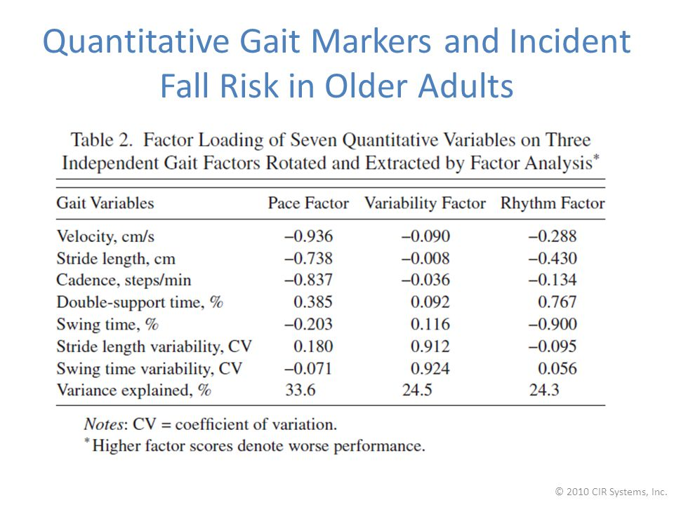 Quantitative Gait Markers and Incident Fall Risk in Older Adults © 2010 CIR Systems, Inc.