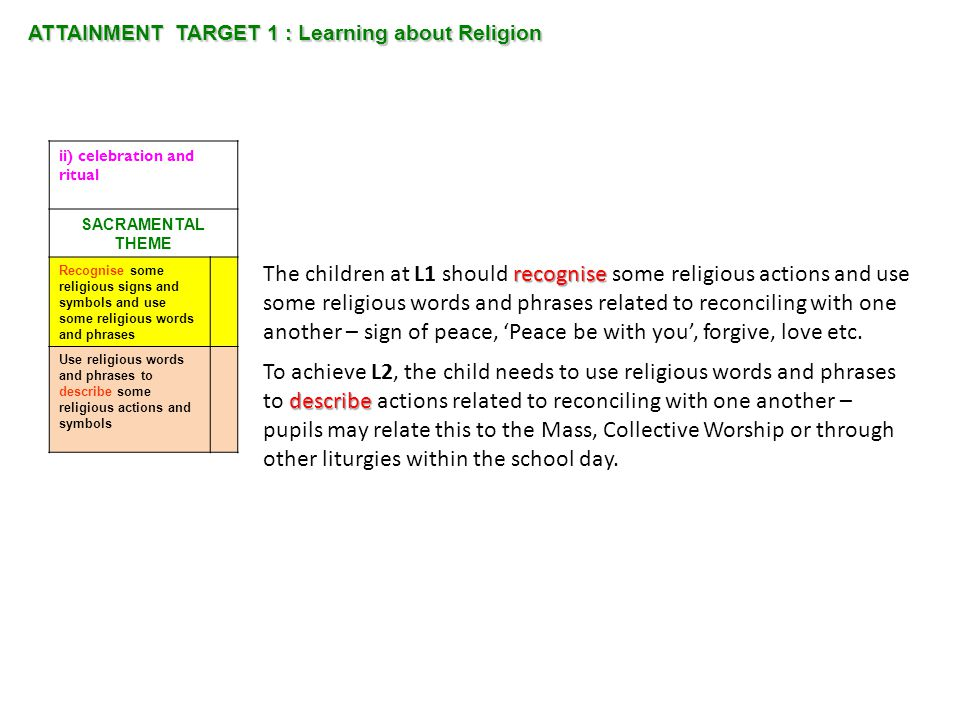 ATTAINMENT TARGET 1 : Learning about Religion recognise The children at L1 should recognise some religious actions and use some religious words and ph