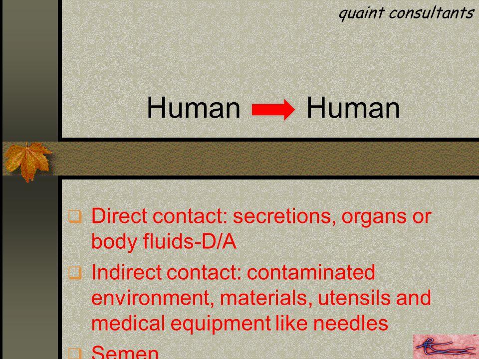 Human  Direct contact: secretions, organs or body fluids-D/A  Indirect contact: contaminated environment, materials, utensils and medical equipment like needles  Semen quaint consultants