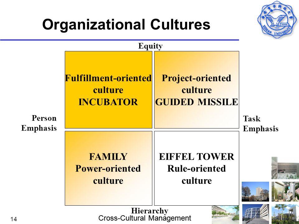 Cross-Cultural Management 14 Organizational Cultures EIFFEL TOWER Rule-oriented culture Fulfillment-oriented culture INCUBATOR FAMILY Power-oriented c