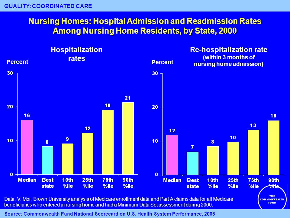 Nursing Homes: Hospital Admission and Readmission Rates Among Nursing Home Residents, by State, 2000 Percent Hospitalization rates Re-hospitalization rate (within 3 months of nursing home admission ) Percent 13 Data: V.