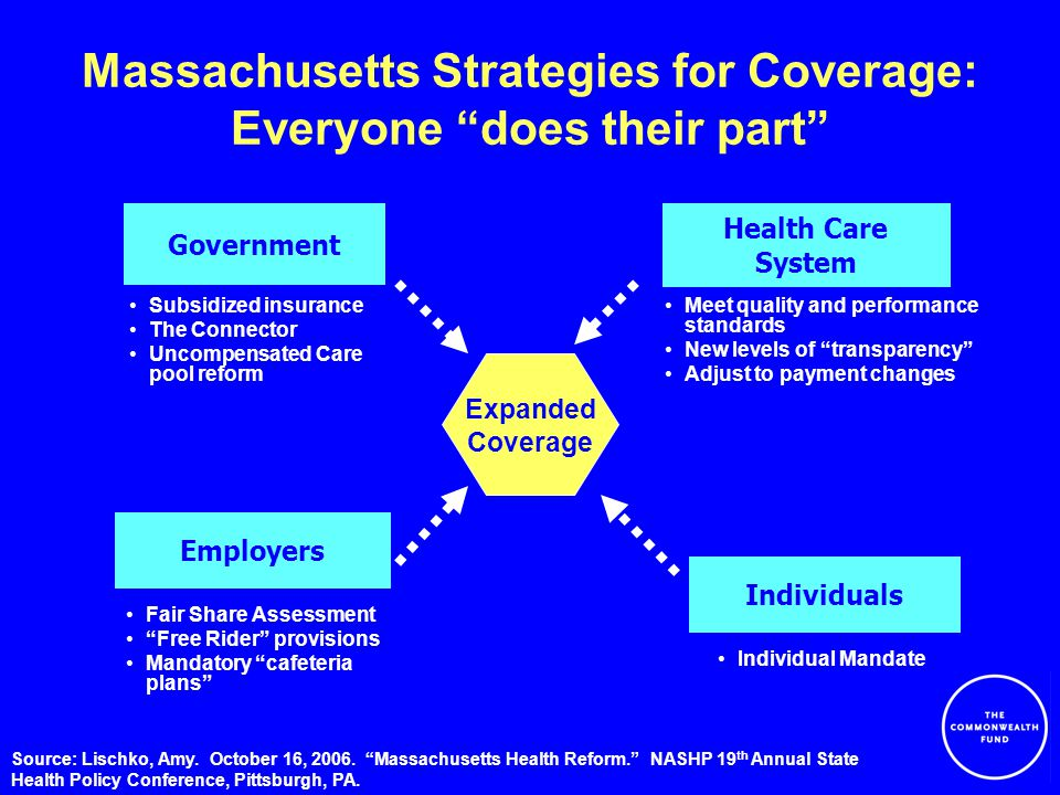 Massachusetts Strategies for Coverage: Everyone does their part Subsidized insurance The Connector Uncompensated Care pool reform Government Individuals Employers Health Care System Individual Mandate Fair Share Assessment Free Rider provisions Mandatory cafeteria plans Meet quality and performance standards New levels of transparency Adjust to payment changes Expanded Coverage Source: Lischko, Amy.
