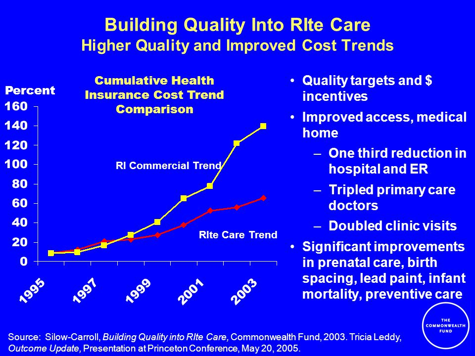 Building Quality Into RIte Care Higher Quality and Improved Cost Trends Quality targets and $ incentives Improved access, medical home –One third reduction in hospital and ER –Tripled primary care doctors –Doubled clinic visits Significant improvements in prenatal care, birth spacing, lead paint, infant mortality, preventive care Source: Silow-Carroll, Building Quality into RIte Care, Commonwealth Fund, 2003.