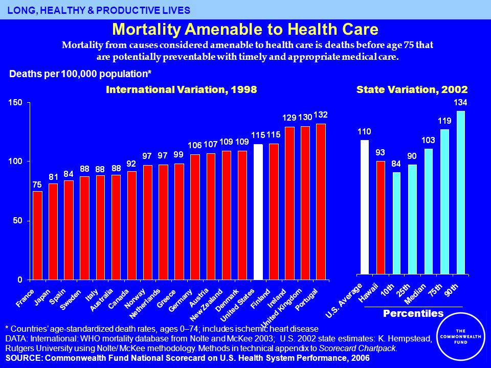 What States Can Do to Promote a High Performance Health System: Strategies to Improve Quality and Efficiency Promote evidence-based medicine Promote effective chronic care management Promote transitional care post-hospital discharge Encourage data transparency and reporting on performance Promote/practice value-based purchasing Promote the use of health information technology Promote wellness and healthy living Encourage selection of medical home and improved access to primary care and preventive services Simplify and streamline public program eligibility and re- determination