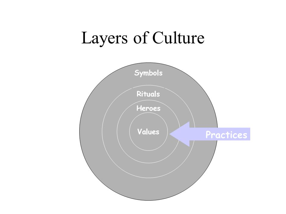 Layers of Culture Symbols Rituals Heroes Values Practices