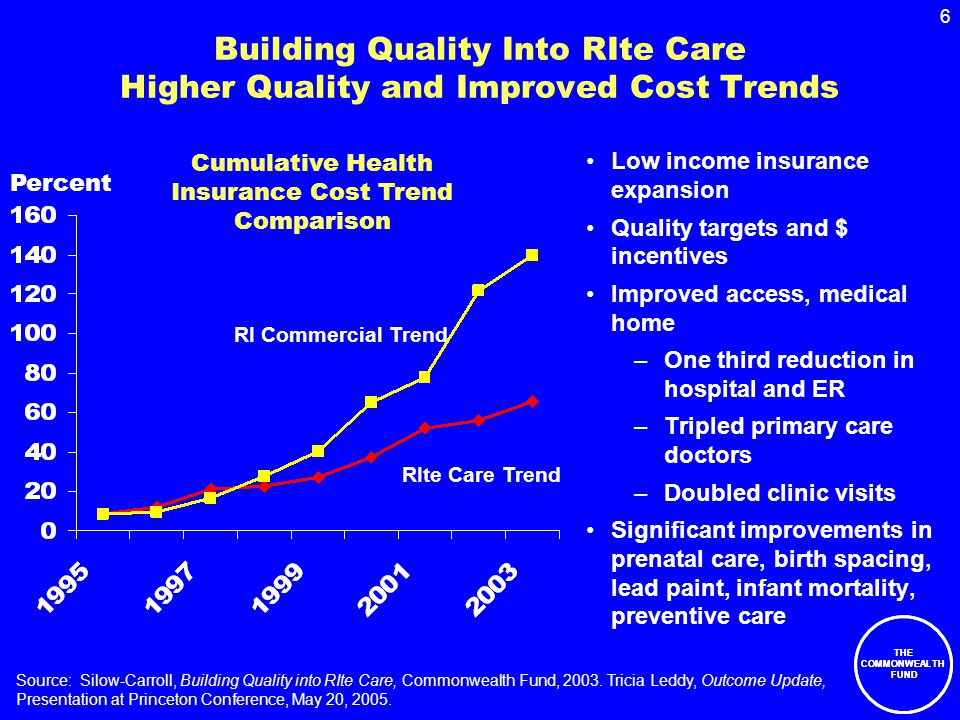 6 THE COMMONWEALTH FUND Building Quality Into RIte Care Higher Quality and Improved Cost Trends Low income insurance expansion Quality targets and $ incentives Improved access, medical home –One third reduction in hospital and ER –Tripled primary care doctors –Doubled clinic visits Significant improvements in prenatal care, birth spacing, lead paint, infant mortality, preventive care Source: Silow-Carroll, Building Quality into RIte Care, Commonwealth Fund, 2003.