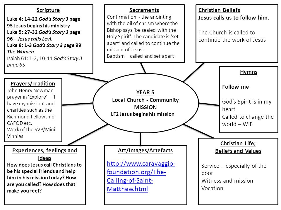 YEAR 5 Local Church - Community MISSION LF2 Jesus begins his mission ScriptureChristian Beliefs Jesus calls us to follow him. The Church is called to