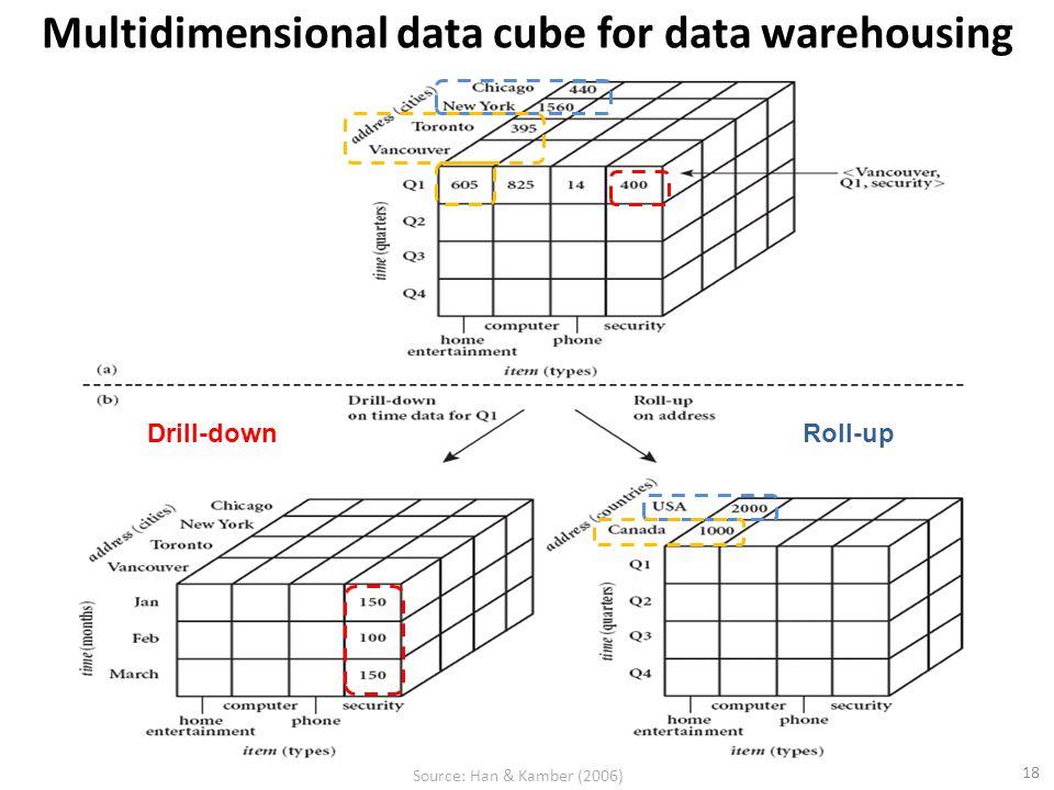Multidimensional data cube for data warehousing 18 Drill-downRoll-up Source: Han & Kamber (2006)