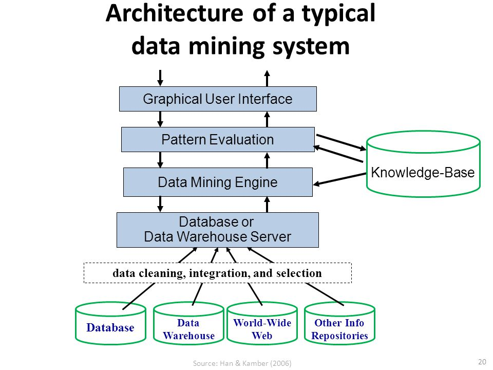Data Mining Engine Pattern Evaluation Graphical User Interface Database or Data Warehouse Server 20 Architecture of a typical data mining system Knowl