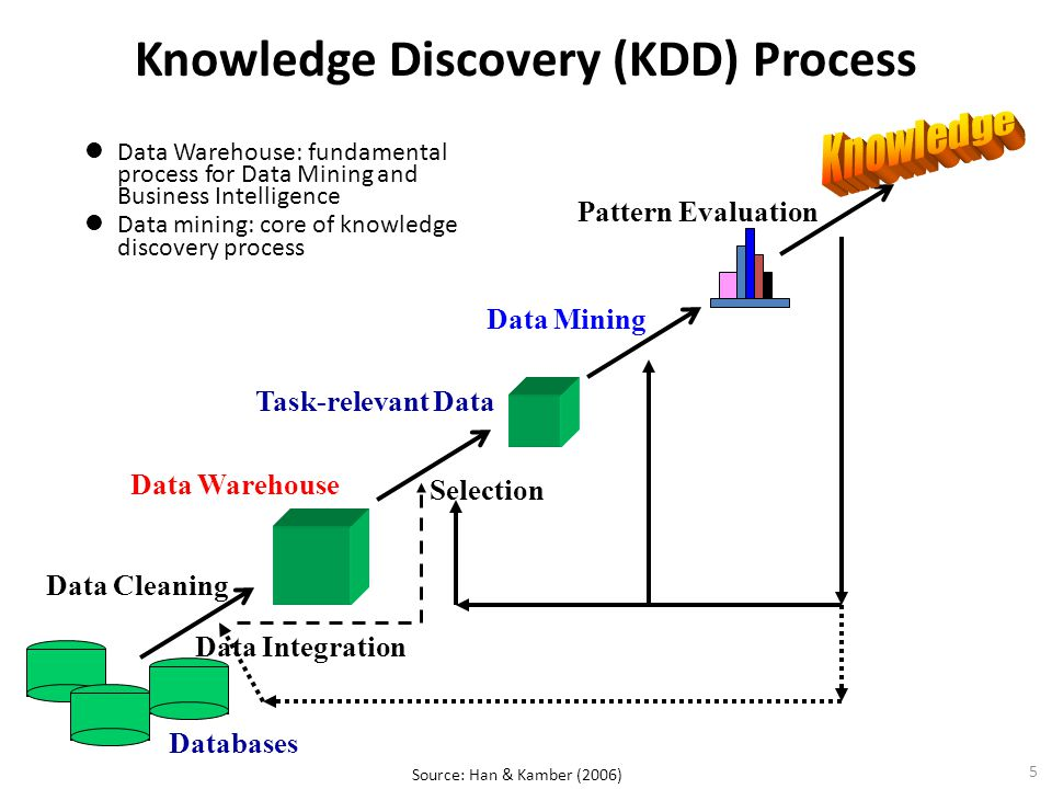 Knowledge Discovery (KDD) Process Data Warehouse: fundamental process for Data Mining and Business Intelligence Data mining: core of knowledge discove